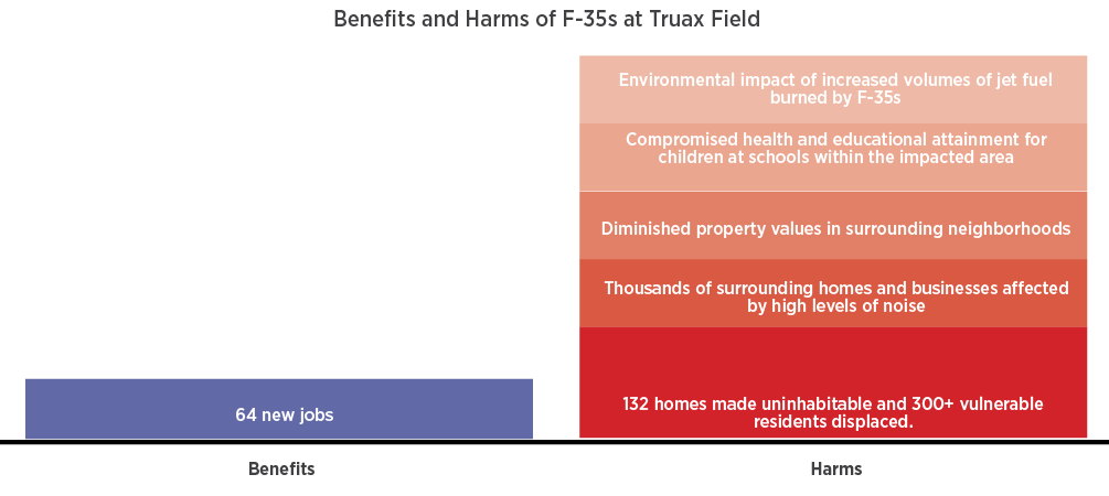 "This image shows a graph of the benefits and harms of F-35s at Truax Field. The left bar of the graph shows benefits and lists ""64 new jobs."" The left side of the graph shows harms and lists details regarding environmental impact, compromised health and educational attainment for children, diminished property values, homes and businesses affected by noise, homes made uninhabitable and residents displaced."